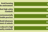 graph courtesy of Ethical Food, a report published by Context Marketing