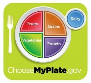 USDA My Plate Illustration