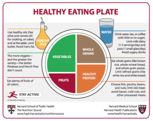 Harvard's Healthy Eating Plate Almost Kicks Dairy to the Curb