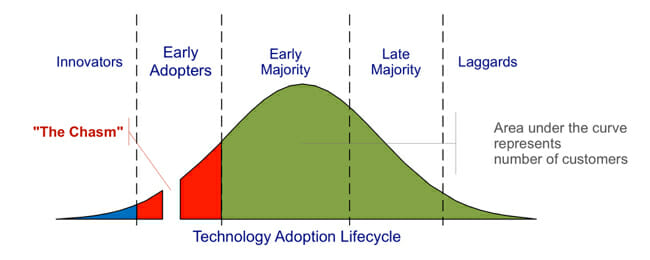 bell curve that shows how ideas like Apple spread into the consumer population
