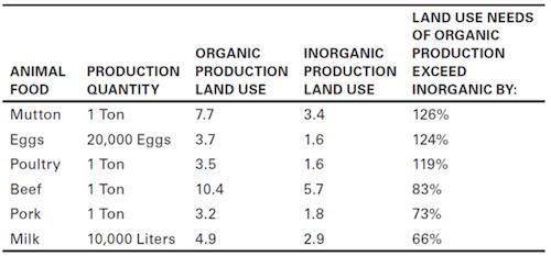 organic meat land needs