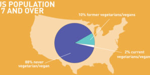 Preventing Ex-Vegans: The Power of Ethics